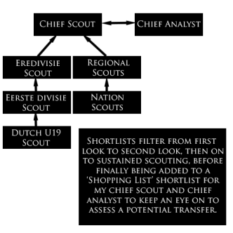 ScoutingStructure